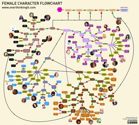 flowchart-women roles
